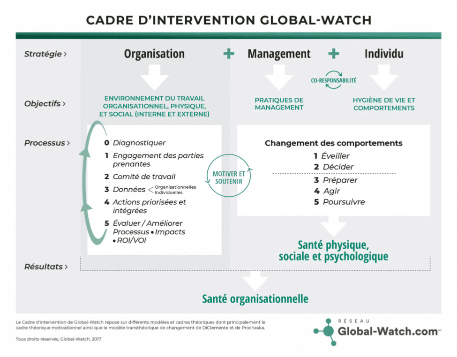 QVT – santé - performance : cadree d'intervention Global-Watch